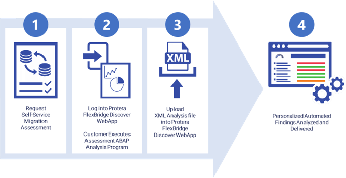 FlexBridge SAP Migration Self-Assessment Tool steps graphic